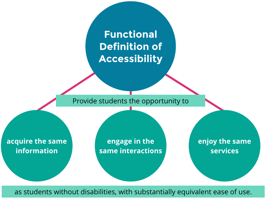 Graphic of the OCR Functional Definition of Accessibility