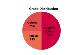Pie chart showing grade distribution in percentages