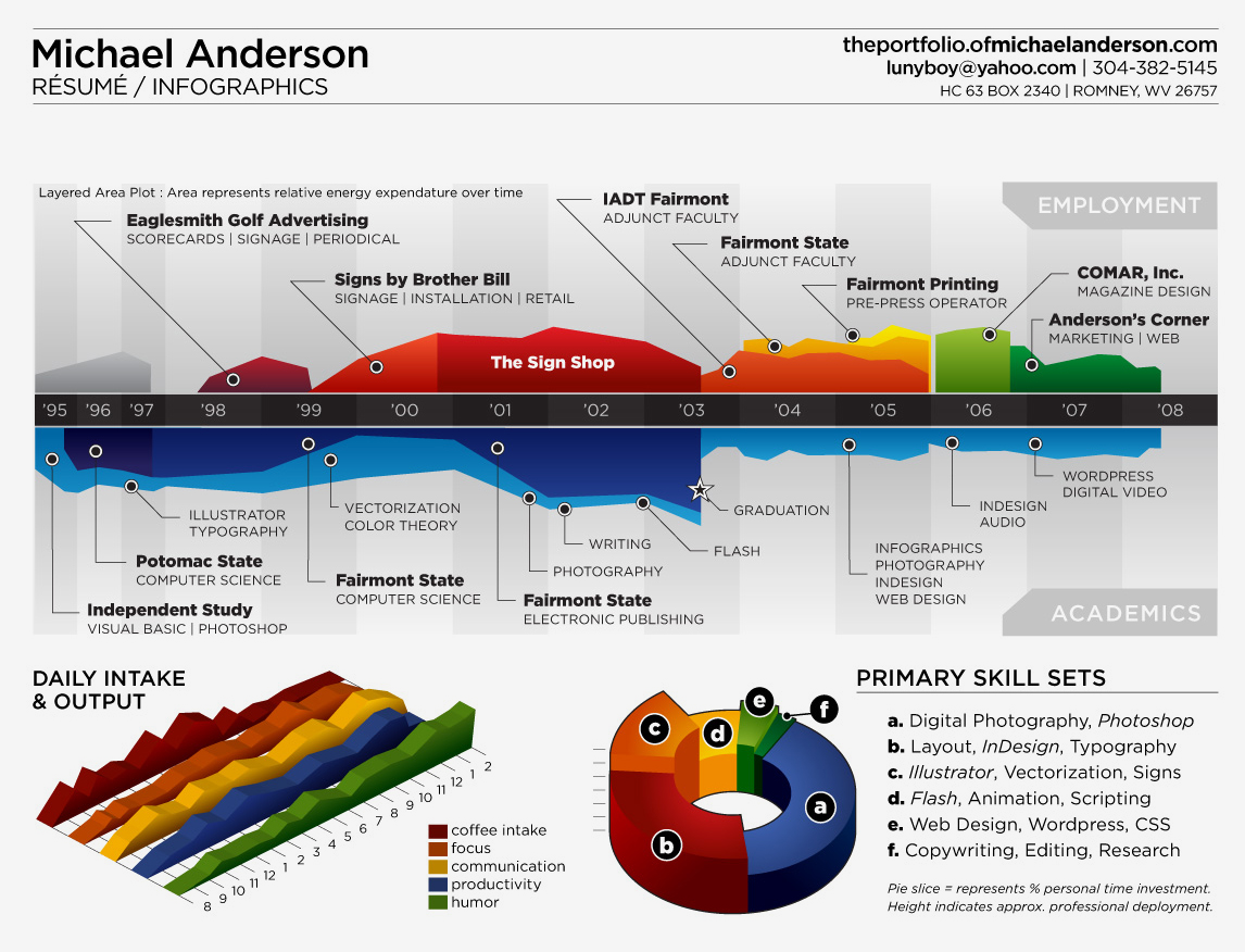 Mark Anderson's resume infographic